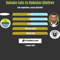 Daisuke Sato vs Radoslav Dimitrov h2h player stats
