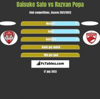 Daisuke Sato vs Razvan Popa h2h player stats