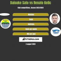 Daisuke Sato vs Renato Kelic h2h player stats