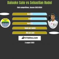 Daisuke Sato vs Sebastian Rudol h2h player stats