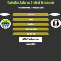 Daisuke Sato vs Andrei Trusescu h2h player stats