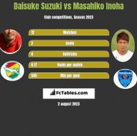 Daisuke Suzuki vs Masahiko Inoha h2h player stats