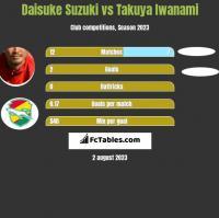Daisuke Suzuki vs Takuya Iwanami h2h player stats