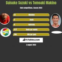 Daisuke Suzuki vs Tomoaki Makino h2h player stats