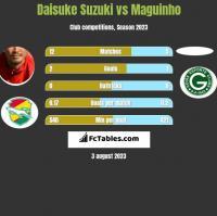 Daisuke Suzuki vs Maguinho h2h player stats