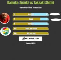 Daisuke Suzuki vs Takaaki Shichi h2h player stats