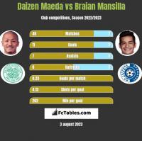 Daizen Maeda vs Braian Mansilla h2h player stats