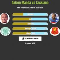 Daizen Maeda vs Cassiano h2h player stats