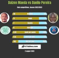 Daizen Maeda vs Danilo Pereira h2h player stats