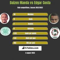 Daizen Maeda vs Edgar Costa h2h player stats