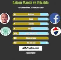 Daizen Maeda vs Erivaldo h2h player stats
