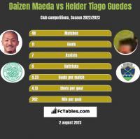 Daizen Maeda vs Helder Tiago Guedes h2h player stats