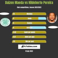Daizen Maeda vs Hildeberto Pereira h2h player stats