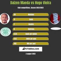 Daizen Maeda vs Hugo Vieira h2h player stats