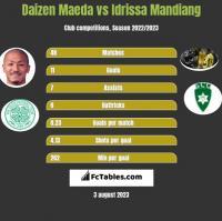 Daizen Maeda vs Idrissa Mandiang h2h player stats