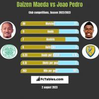 Daizen Maeda vs Joao Pedro h2h player stats