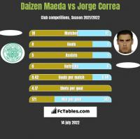 Daizen Maeda vs Jorge Correa h2h player stats