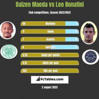 Daizen Maeda vs Leo Bonatini h2h player stats