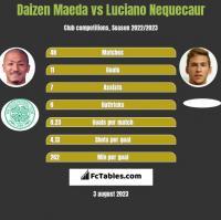Daizen Maeda vs Luciano Nequecaur h2h player stats