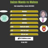Daizen Maeda vs Mateus h2h player stats