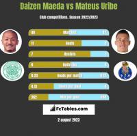 Daizen Maeda vs Mateus Uribe h2h player stats