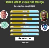 Daizen Maeda vs Moussa Marega h2h player stats