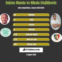 Daizen Maeda vs Nikola Stojiljkovic h2h player stats
