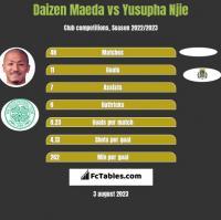Daizen Maeda vs Yusupha Njie h2h player stats