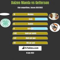 Daizen Maeda vs Getterson h2h player stats
