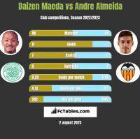 Daizen Maeda vs Andre Almeida h2h player stats
