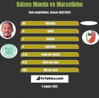 Daizen Maeda vs Marcelinho h2h player stats