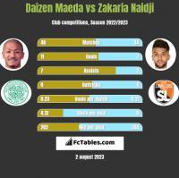 Daizen Maeda vs Zakaria Naidji h2h player stats