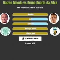 Daizen Maeda vs Bruno Duarte da Silva h2h player stats