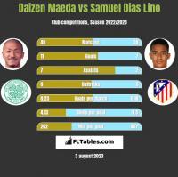 Daizen Maeda vs Samuel Dias Lino h2h player stats