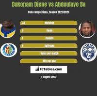 Dakonam Djene vs Abdoulaye Ba h2h player stats