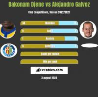 Dakonam Djene vs Alejandro Galvez h2h player stats