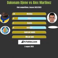 Dakonam Djene vs Alex Martinez h2h player stats