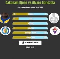 Dakonam Djene vs Alvaro Odriozola h2h player stats