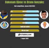 Dakonam Djene vs Bruno Gonzalez h2h player stats