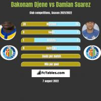Dakonam Djene vs Damian Suarez h2h player stats
