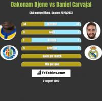 Dakonam Djene vs Daniel Carvajal h2h player stats