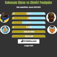 Dakonam Djene vs Dimitri Foulquier h2h player stats