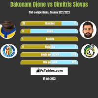 Dakonam Djene vs Dimitris Siovas h2h player stats