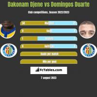 Dakonam Djene vs Domingos Duarte h2h player stats