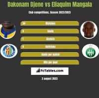 Dakonam Djene vs Eliaquim Mangala h2h player stats