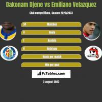 Dakonam Djene vs Emiliano Velazquez h2h player stats