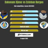 Dakonam Djene vs Esteban Burgos h2h player stats