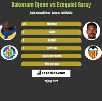Dakonam Djene vs Ezequiel Garay h2h player stats