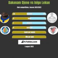 Dakonam Djene vs Inigo Lekue h2h player stats