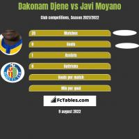 Dakonam Djene vs Javi Moyano h2h player stats